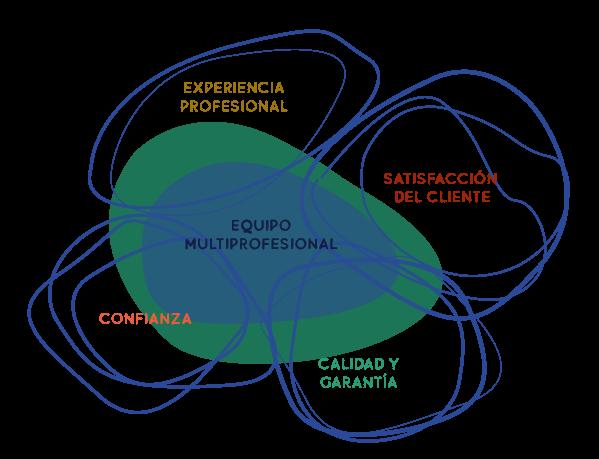 Grafico equipo multiprofesional
